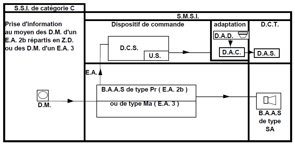 Système de Sécurité Incendie de Catégorie C