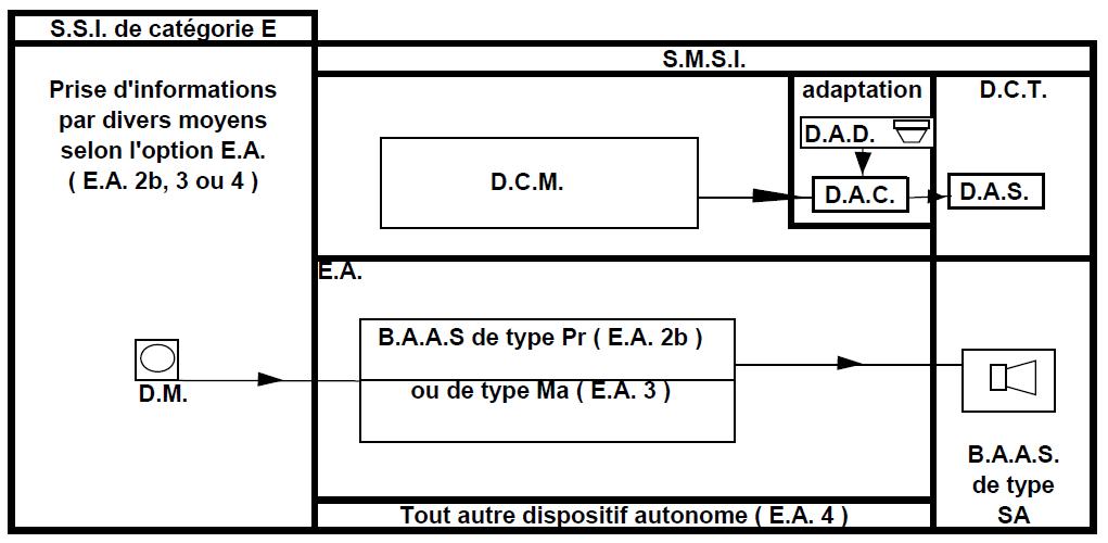 Système de Sécurité Incendie de Catégorie E