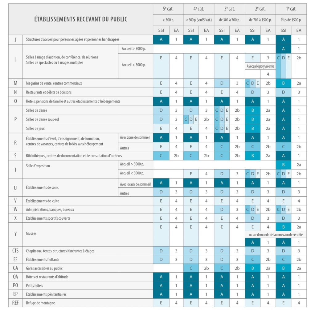 Tableau de correspondance des alarmes incendie obligatoire selon la catégorie de l'ERP