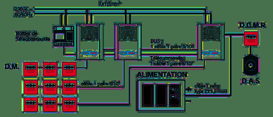 Schéma du système d'alarme incendie de type 1
