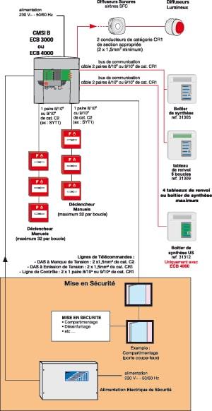 Schéma du système d'alarme incendie de type 2A
