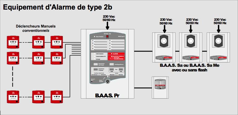 Schéma du système d'alarme incendie de type 2B