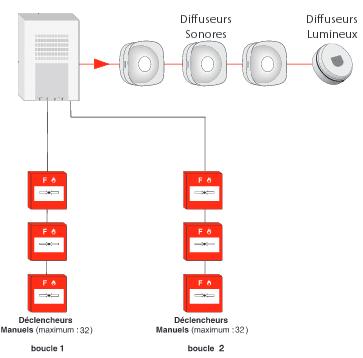 Schéma du système d'alarme incendie de type 4