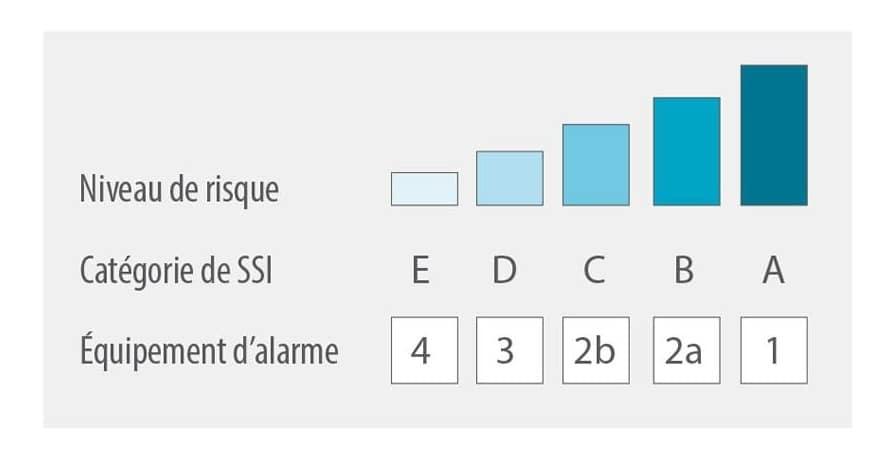 Type d'alarme incendie selon la catégorie de SSI